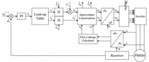 Input-Output Feedback Linearization Control for IPMSM using Maximum Torque Per Ampere Strategy