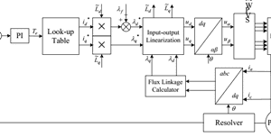 Input-Output Feedback Linearization Control-P21-2013
