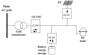 Control strategy for distributed integration of photovoltaic and energy storage systems in DC micro-grids_P22