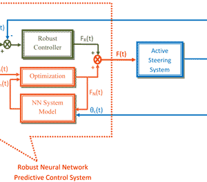 Design of neural network-based control systems-P24-2013
