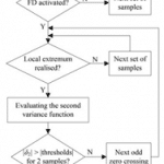 Development of a new derivative-based algorithm-P25-2011