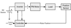 MODELLING OF PMSM AND FOC OF PMSM BASED ON SPWM WITH MATLAB/SIMULINK