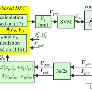 P145- Direct Active and Reactive Power Regulation of Grid-Connected DC/AC Converters Using Sliding Mode Control Approach-2011-خرید شبیه سازی آماده مقاله