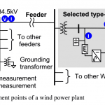 158- Large-Scale Real-Time Simulation of Wind Power Plants into Hydro-Québec Power System-خرید شبیه سازی آماده مقاله