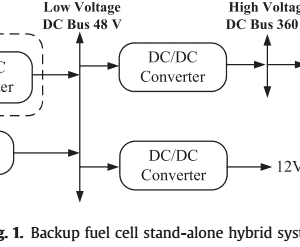 P205- Optimal interface based on power electronics in distributed generation systems for fuel cells-2011-خرید شبیه سازی آماده مقاله