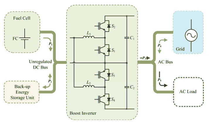 207 P207- A Single-Phase Grid-Connected Fuel Cell System Based on a Boost-Inverter-2013-خرید شبیه سازی آماده برق