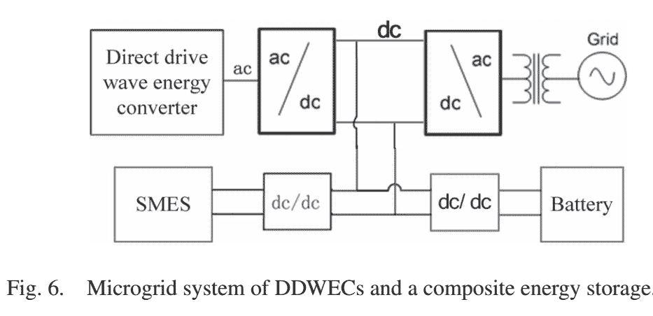 211 P211- SMES-Battery Energy Storage System for Conditioning Outputs From Direct Drive Linear Wave Energy Converters-2013-پروژه آماده برق انجام شده با متلب