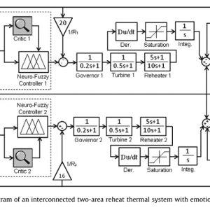 P219-Load frequency control of interconnected power system using emotional learning-based intelligent controller-2012-پروژه آماده برق انجام شده با متلب