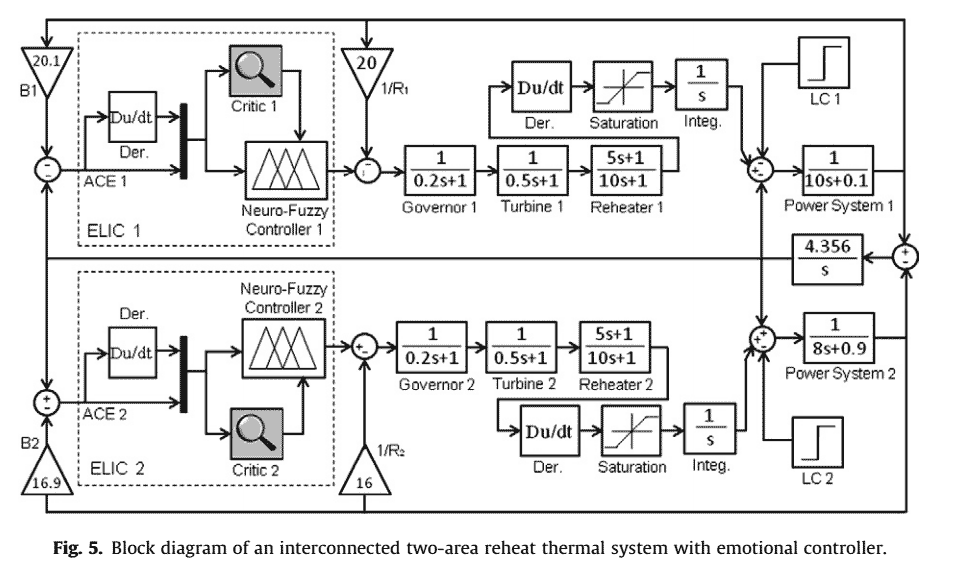 219 P219-Load frequency control of interconnected power system using emotional learning-based intelligent controller-2012-پروژه آماده برق انجام شده با متلب