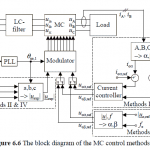 P224-comparison of space-vector-modulated direct and indirect matrix converters in low-power applications-2007-پروژه آماده برق انجام شده با متلب