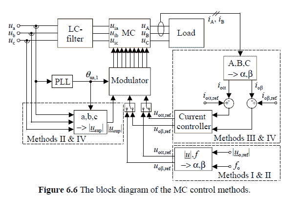 224 P224-comparison of space-vector-modulated direct and indirect matrix converters in low-power applications-2007-پروژه آماده برق انجام شده با متلب