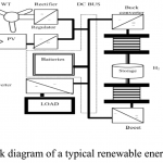 P226-A Comparative Analysis of DC-DC Converters for Renewable Energy System-2012-پروژه آماده برق انجام شده با متلب