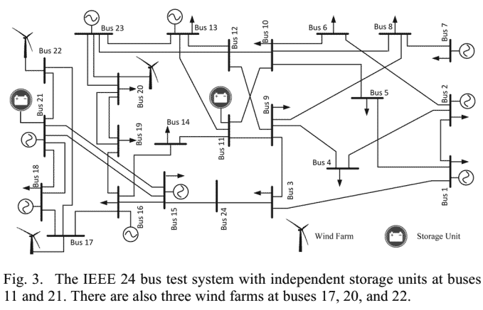 227 P227-Optimal Operation of Independent Storage Systems in Energy and Reserve Markets With High Wind Penetration-2014-پروژه آماده برق انجام شده با متلب