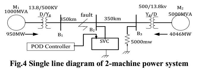 231 P231-Voltage Level Improvement of Power System By Using SVC With POD Controller—–2012