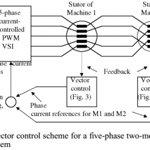 40- A Five-Phase Two-Machine Vector Controlled Induction Motor Drive Supplied from a Single Inverter–2004-شبیه سازی آماده مقاله