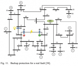 41-300x256 P41- GECO Global Event-Driven Co-Simulation Framework for Interconnected Power System and Communication Network2012-شبیه سازی آماده مقاله