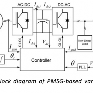 P43-Grid synchronisation with harmonics and reactive power compensation capability of a permanent magnet synchronous generator-based2009