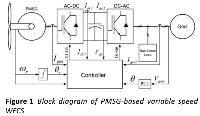 43 P43-Grid synchronisation with harmonics and reactive power compensation capability of a permanent magnet synchronous generator-based2009