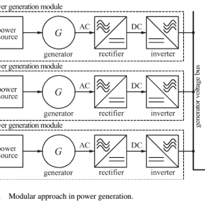 P44- High-Quality Power Generation Through Distributed Control of a Power Park Microgrid–2006-شبیه سازی آماده مقاله