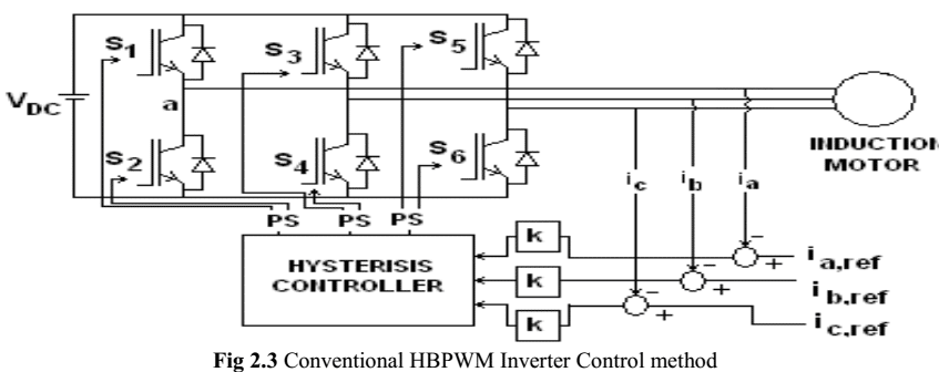47 P47- PERFORMANCE OF INDUCTION MOTOR USING HYSTERESIS BAND PWM CONTROLLER–2013-شبیه سازی آماده مقاله