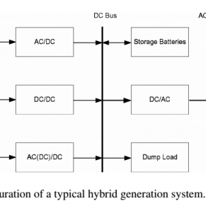 55- Multicriteria Design of Hybrid Power Generation Systems Based on a Modified Particle Swarm Optimization Algorithm2009-شبیه سازی آماده مقاله