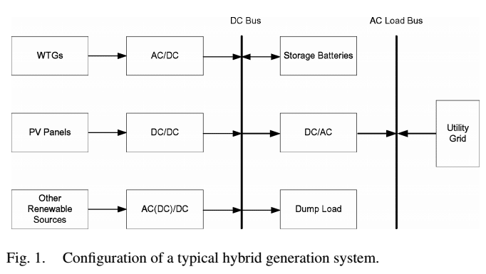 55 55- Multicriteria Design of Hybrid Power Generation Systems Based on a Modified Particle Swarm Optimization Algorithm2009-شبیه سازی آماده مقاله