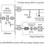 P66- A Study on the Application of a Superconducting Fault Current Limiter–2013-خرید شبیه سازی مقاله