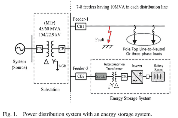 66 P66- A Study on the Application of a Superconducting Fault Current Limiter–2013-خرید شبیه سازی مقاله
