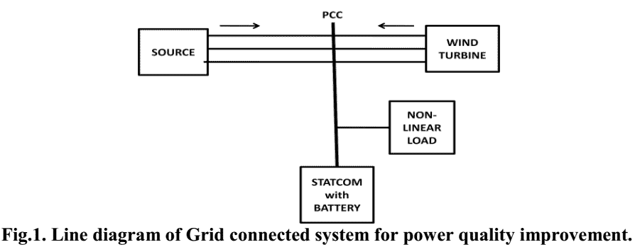 105 P105- Power Quality Improvement in Grid Connected Wind Energy System Using Facts Device and PID Controller2012-خرید شبیه سازی مقاله