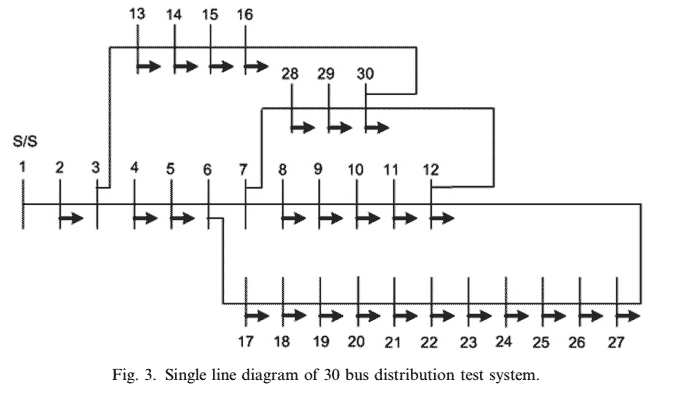240 P240-An analytical approach for DG allocation in primary distribution network-2006-پروژه آماده برق انجام شده با متلب