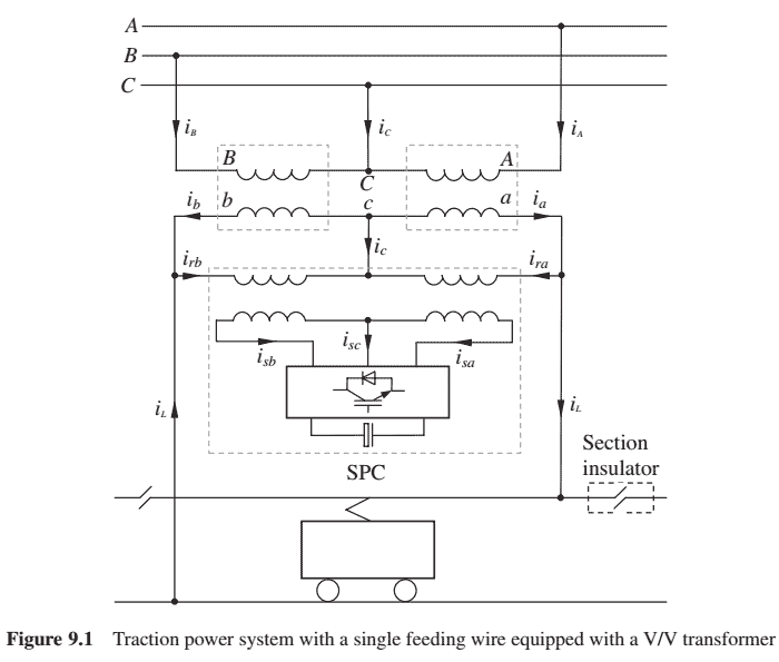 243 P243-Power Quality Issues in Traction Power Systems-2013-پروژه آماده برق انجام شده با متلب