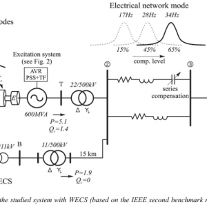 P244-Subsynchronous resonance mitigation using variablespeed wind energy conversion systems-2012-پروژه آماده برق انجام شده با متلب
