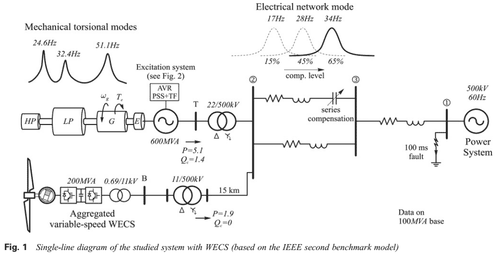 244 P244-Subsynchronous resonance mitigation using variablespeed wind energy conversion systems-2012-پروژه آماده برق انجام شده با متلب