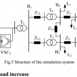 P247-VIRTUAL INERTIA CONTROL OF DFIG-BASED WIND TURBINES FOR DYNAMIC GRID FREQUENCY SUPPORT-2011-پروژه آماده برق انجام شده با متلب