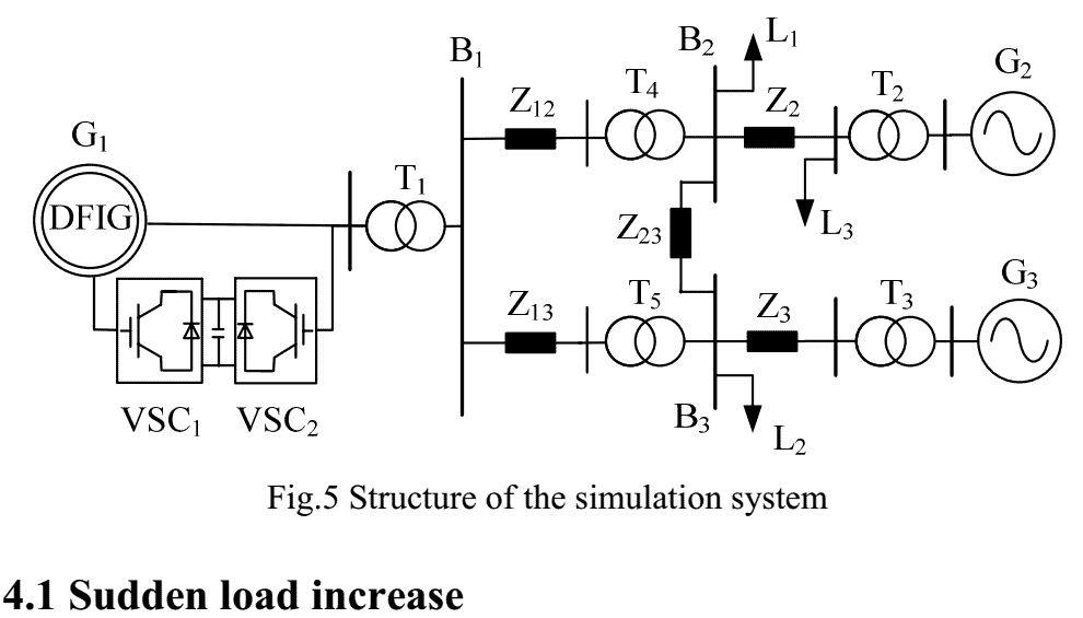 247 P247-VIRTUAL INERTIA CONTROL OF DFIG-BASED WIND TURBINES FOR DYNAMIC GRID FREQUENCY SUPPORT-2011-پروژه آماده برق انجام شده با متلب