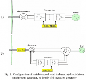 248-300x281 P248-Transient and Steady-State Simulation Study of Decoupled d-q Vector Control in PWM Converter of Variable Speed Wind Turbines-2007-پروژه آماده برق انجام شده با متلب
