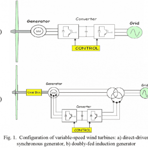 P248-Transient and Steady-State Simulation Study of Decoupled d-q Vector Control in PWM Converter of Variable Speed Wind Turbines-2007-پروژه آماده برق انجام شده با متلب