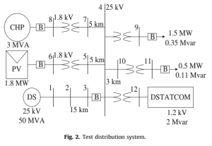 267-300x207 P267-Nonlinear DSTATCOM controller design for distribution network with distributed generation to enhance voltage stability—2013-پروژه آماده برق انجام شده با متلب