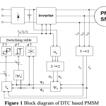 92-150x150 P207- A Single-Phase Grid-Connected Fuel Cell System Based on a Boost-Inverter-2013-خرید شبیه سازی آماده برق